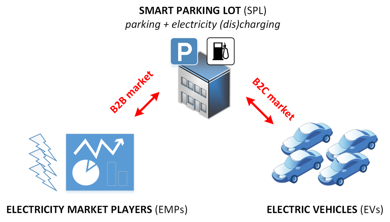 Smart parking lot as an example of innovation with EVs