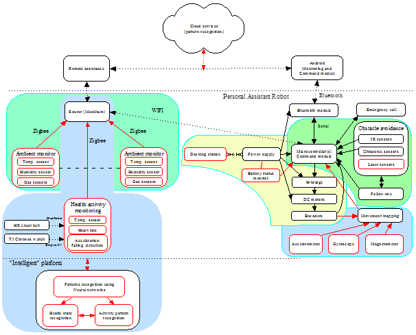 Possible architecture of the system for daily life assistance