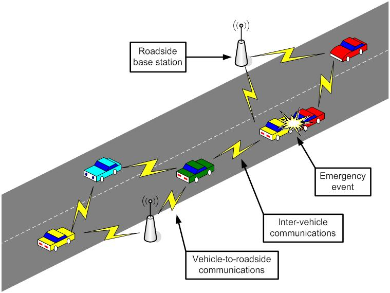 Vehicular Ad-Hoc Networks (Car-to-Car communications)