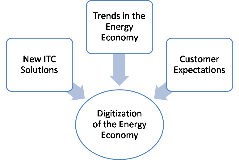 Figure 1. Influencing factors for Digitization of the Energy Economy