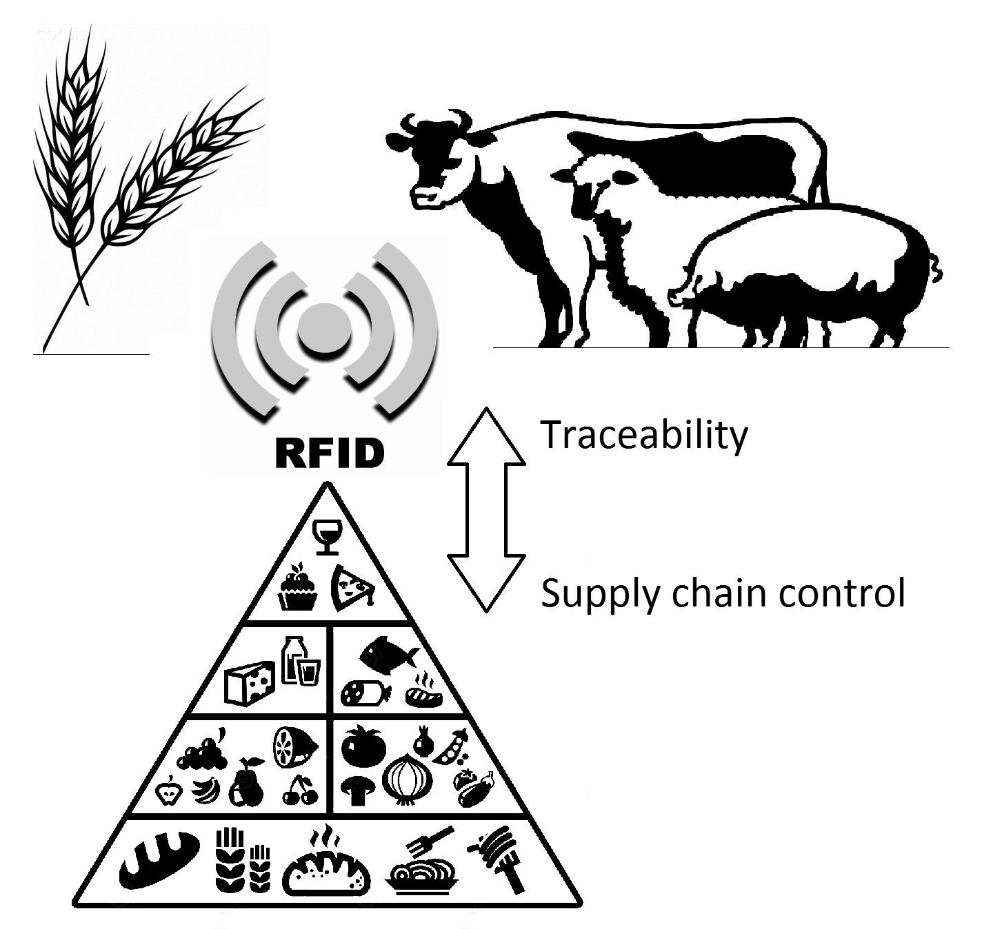 Figure 1. RFID technology allows farmers and traders to continuously control food; on the other hand customers can use food traceability functionality
