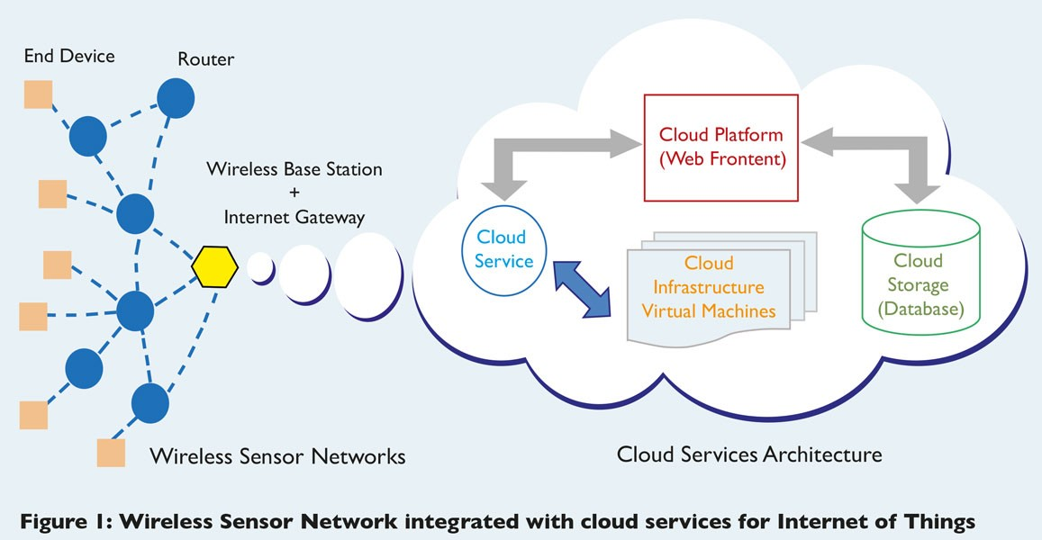 Figure 2. Integration WSN with Cloud computing