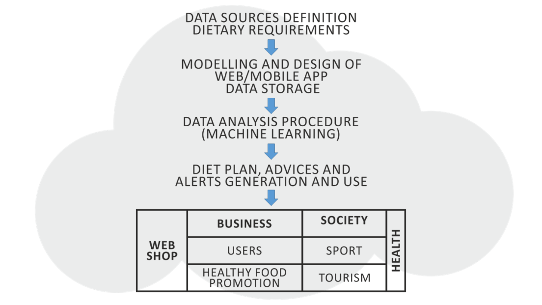The main challenges of data analytics in relation to healthy food