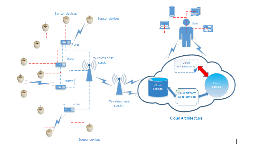 Block diagram of integrating Wireless Sensor Networks with Cloud Computing