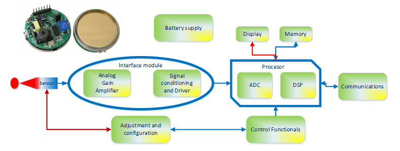 Block diagram of a smart sensor