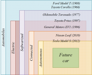 Automotive evolution viewed through four properties: electric, softwarized, connected, autonomous